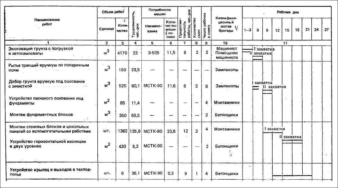 план график строительства жилого дома