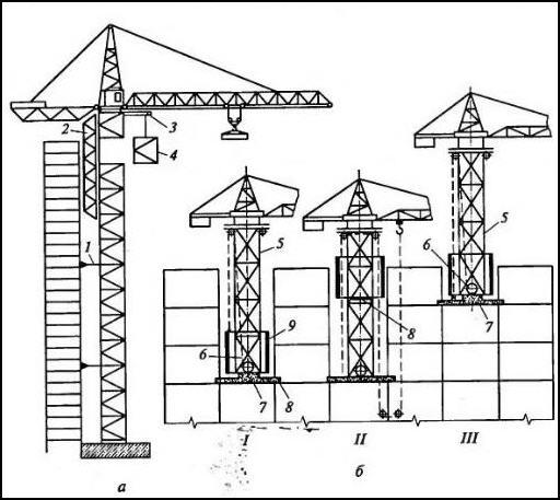 Схемы подъема башенных кранов: